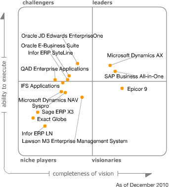Microsoft Dynamics Ax Positioned As A Leader In Magic