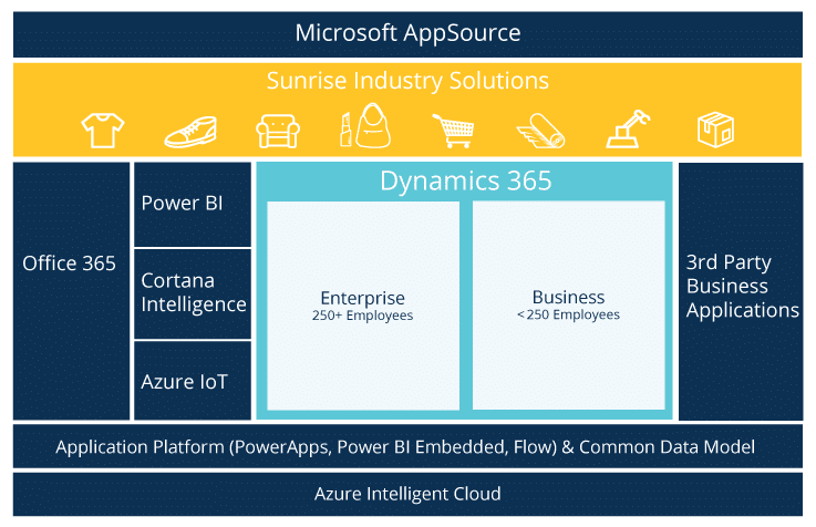 Landscape Supply Co >> Dynamics 365 FAQs - Sunrise