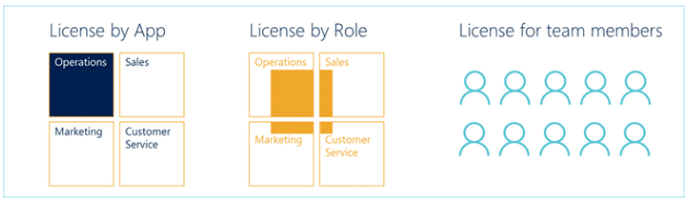 Licenses in Dynamics 365