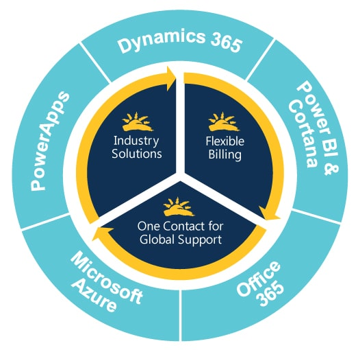 Sunrise is a Microsoft Cloud Solution Provider (CSP)