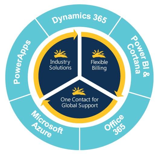 Sunrise is a Microsoft Cloud Solution Provider (CSP)