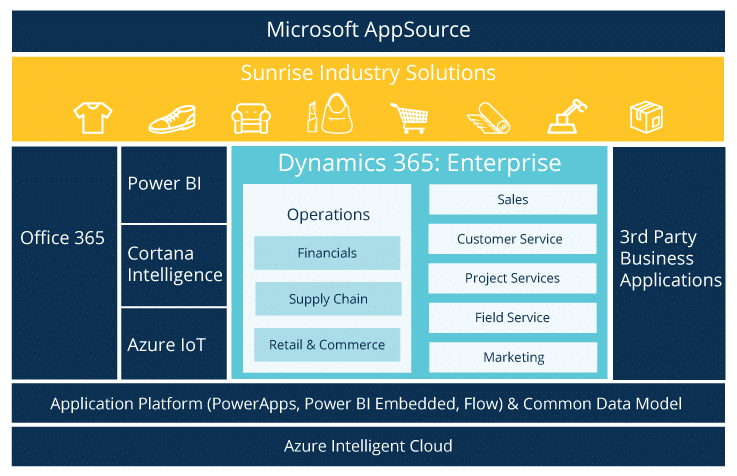 microsoft dynamics 365 licensing explained sunrise