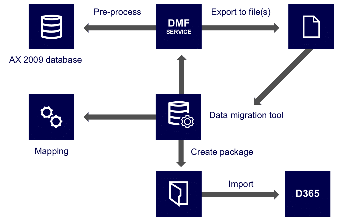 dynamics-ax-2009-migration-high-level-architecture