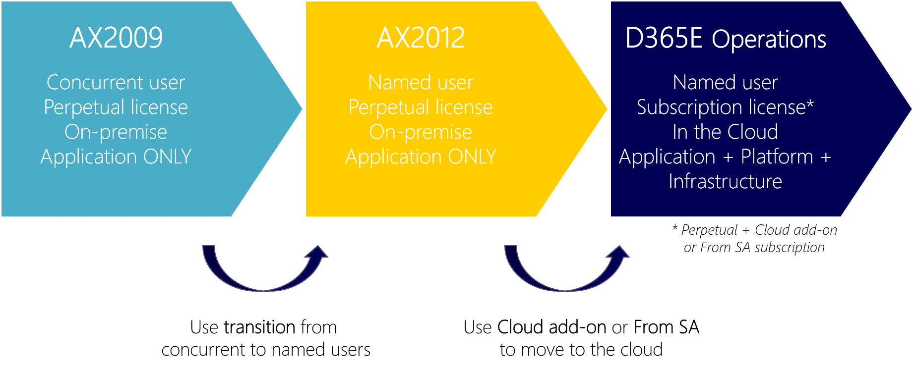 There's one more step if you're currently on AX09 and would like to transition to Dynamics 365