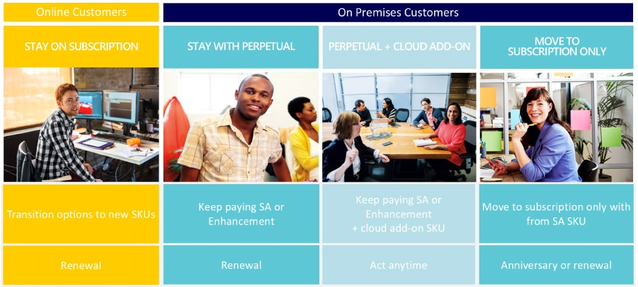 Here are your options as a current Dynamics Customer