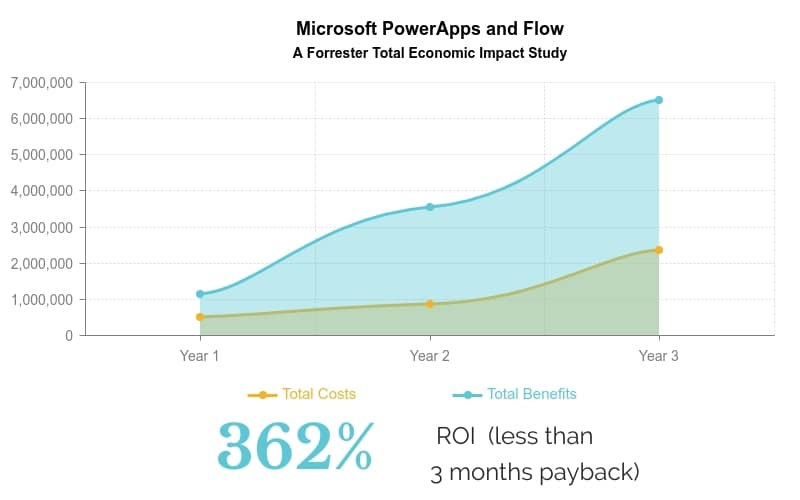 Forrester TEI Microsoft PowerApps and Flow