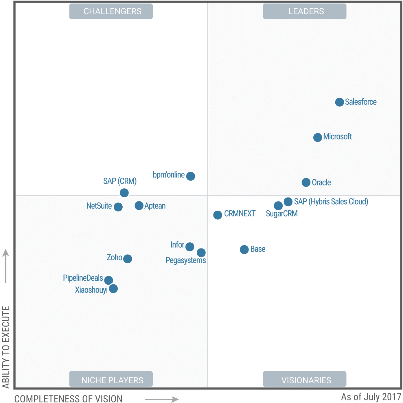 Gartner Magic Quadrant  Microsoft Dynamics 365