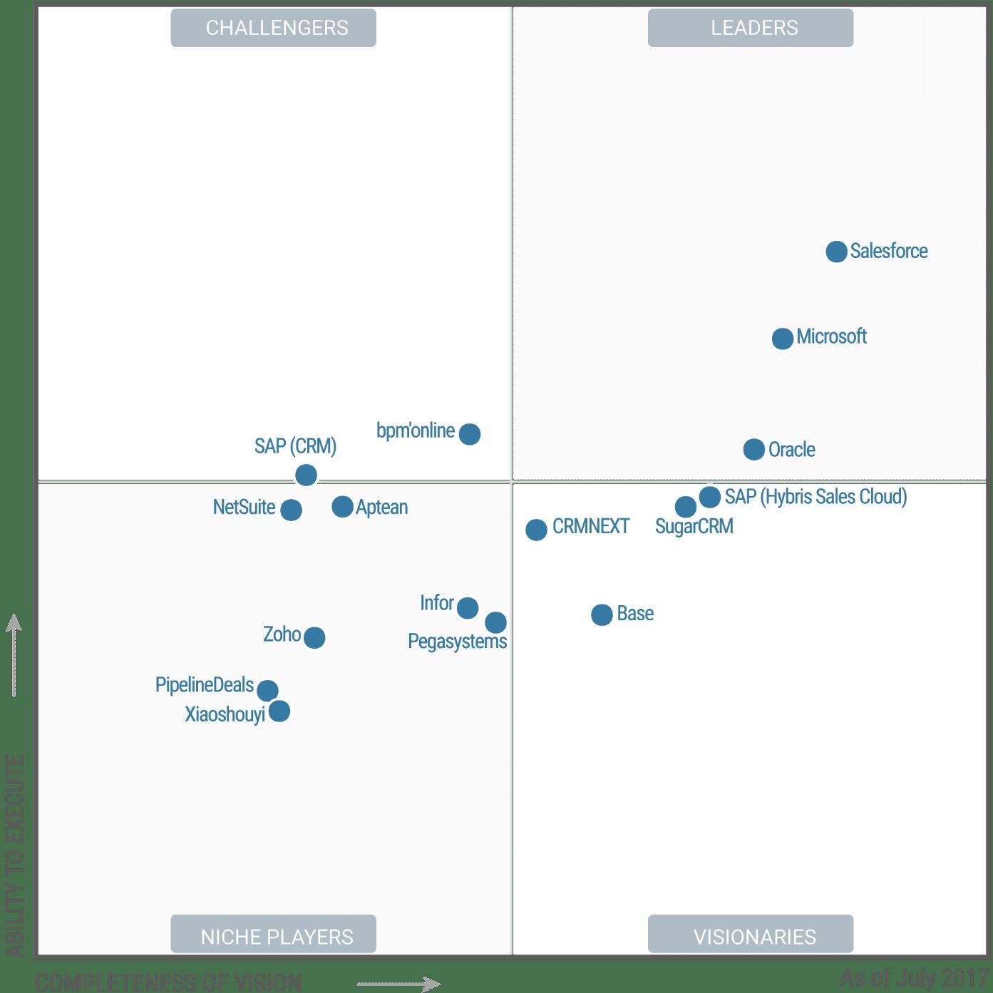 Gartner Magic Quadrant  Microsoft Dynamics 365