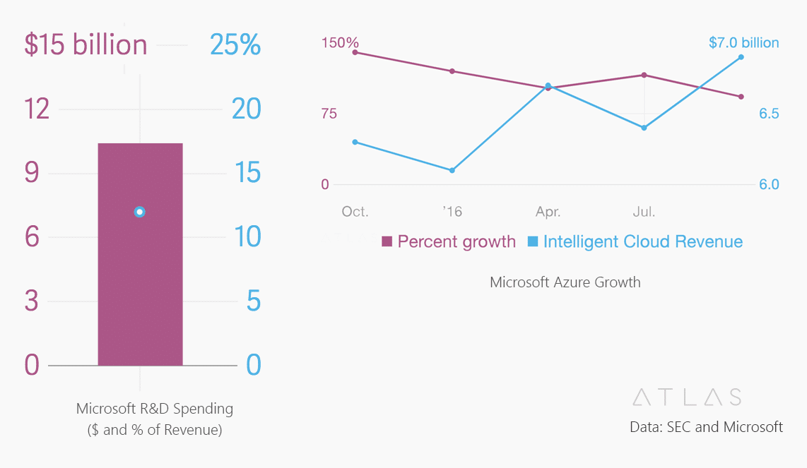 Microsoft Growth and Investments