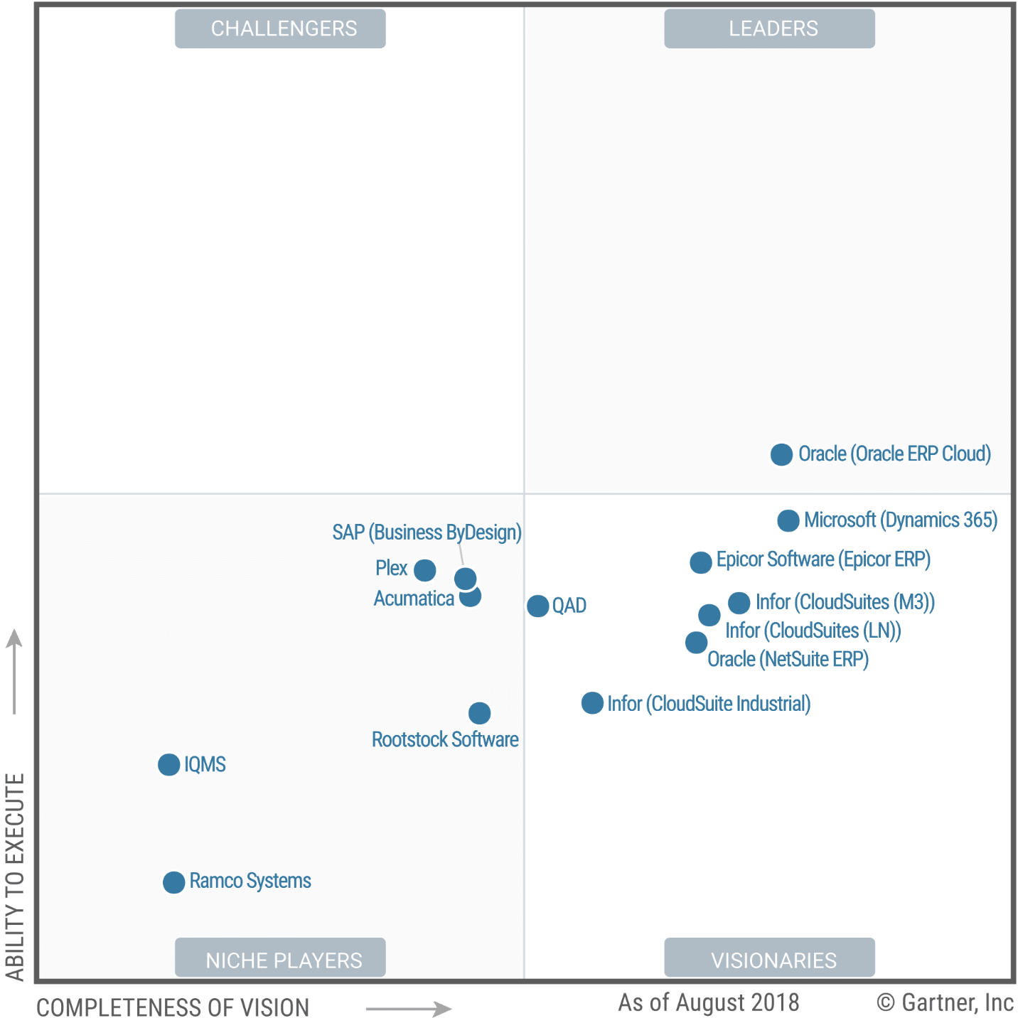 Magic Quadrant for Cloud ERP for Product-Centric Midsize Enterprises