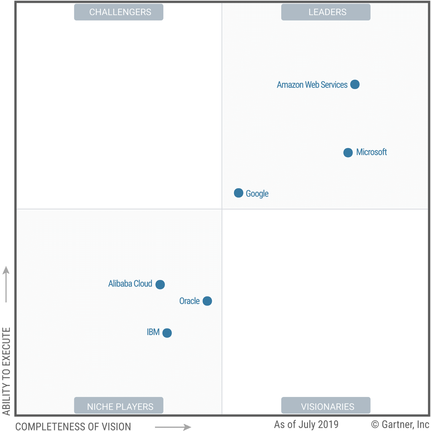 Gartner Magic Quadrant Microsoft Azure