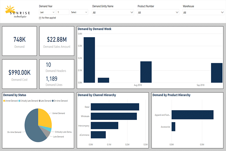Microsoft Power BI Soft Allocation Analysis