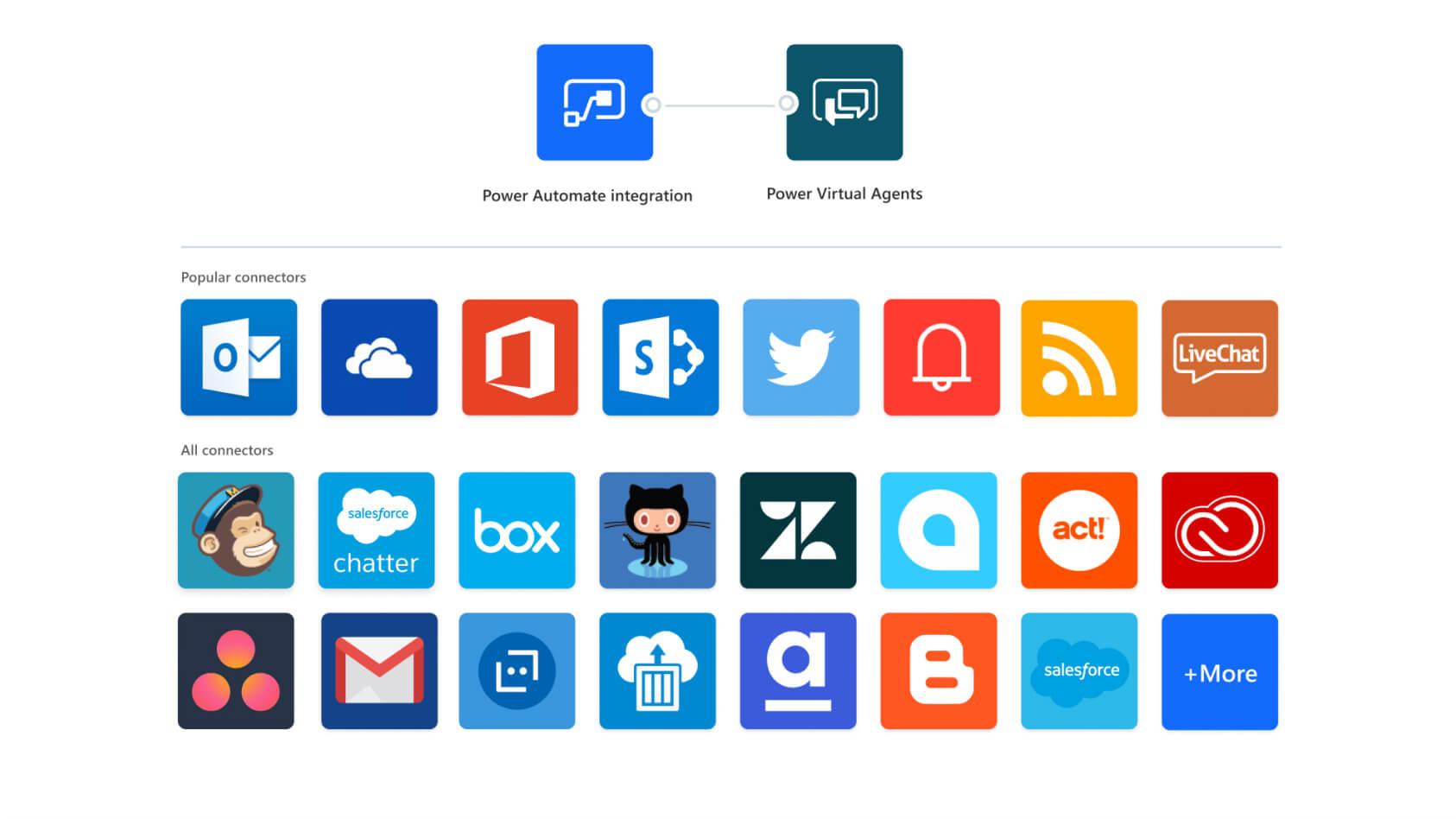 Microsoft Power Automate Screenshot
