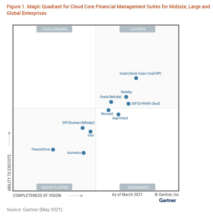 Magic Quadrant for Cloud Core Financial Management Suites for Midsize, Large and Global Enterprises